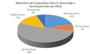 répartition par âge